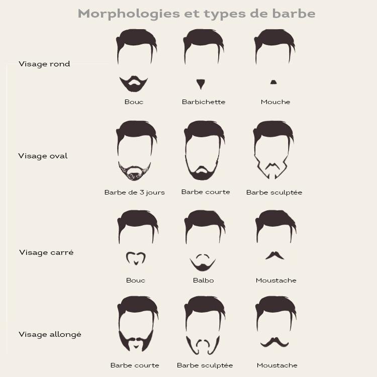 Quelle barbe pour quel visage