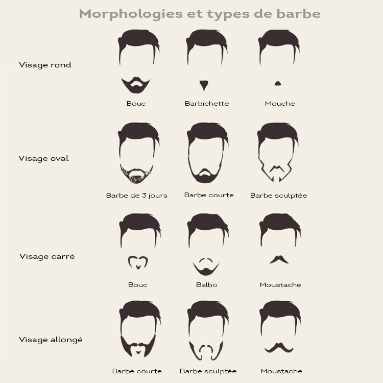 Remarkable Which Beard For Which Face Which Style Of Beard Best For Your Schematic Wiring Diagrams Phreekkolirunnerswayorg