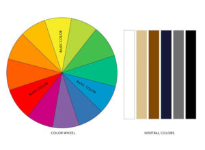 vêtements homme des conseils pour un look sans faute de goût avec le Cercle chromatique
